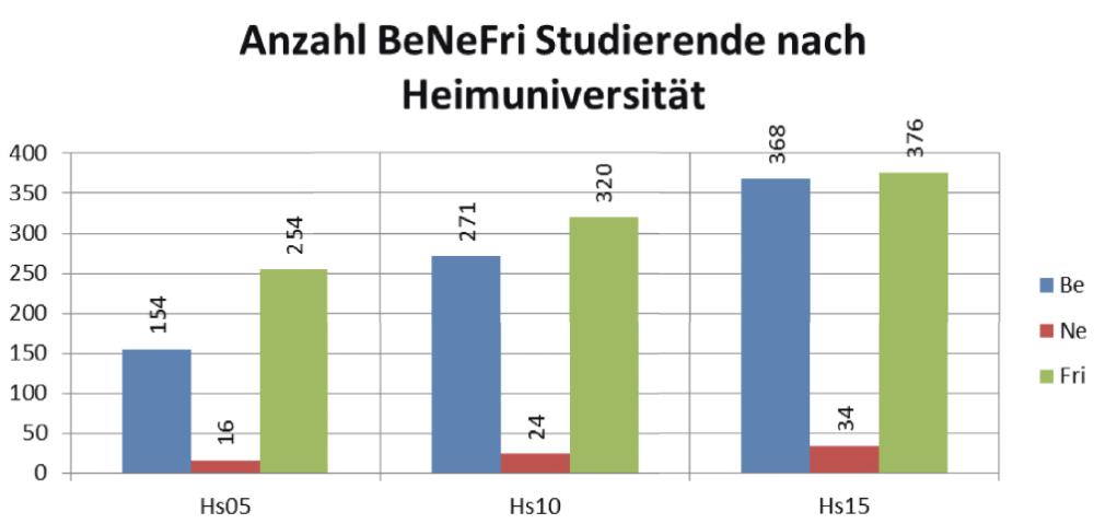 Benefri Statistik. Bild: Controlldienst Uni Bern